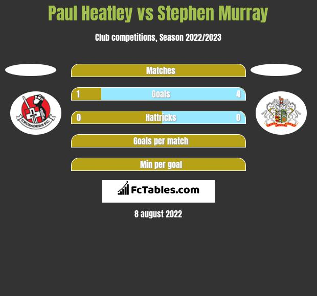 Paul Heatley vs Stephen Murray h2h player stats
