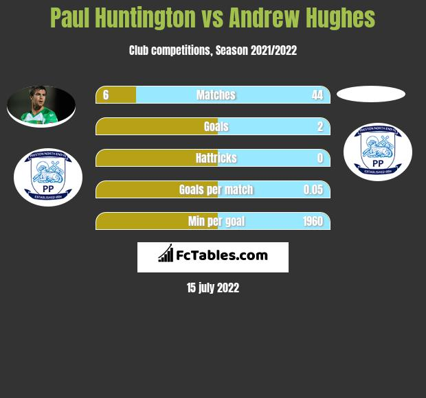 Paul Huntington vs Andrew Hughes infographic