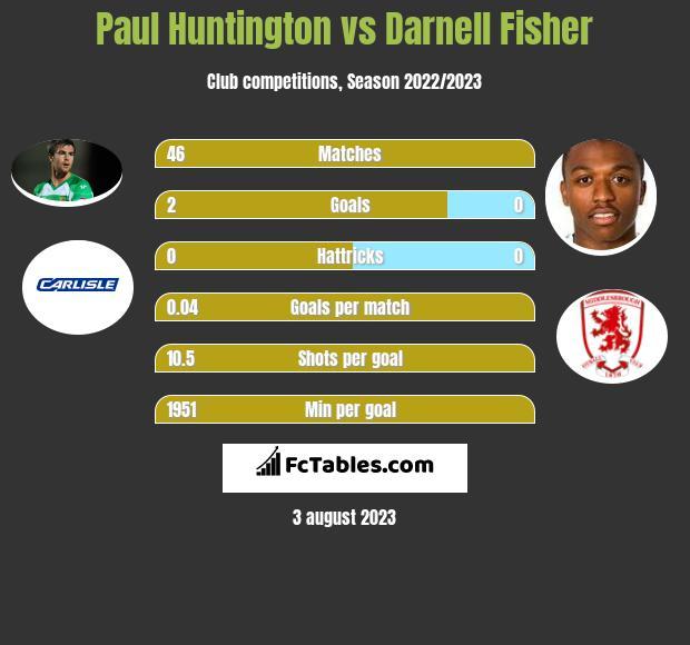 Paul Huntington vs Darnell Fisher infographic