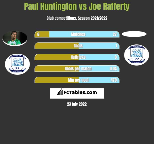 Paul Huntington vs Joe Rafferty infographic