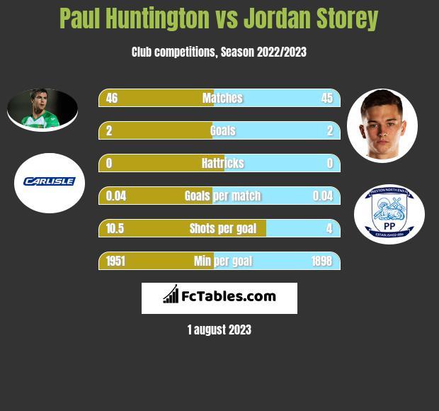 Paul Huntington vs Jordan Storey infographic