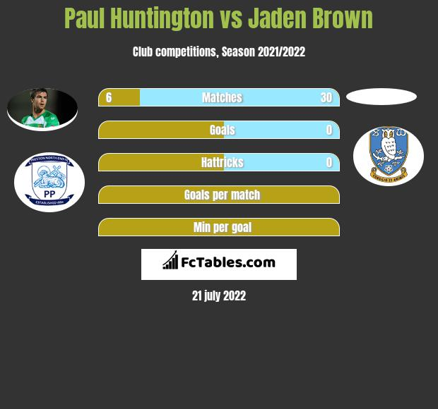 Paul Huntington vs Jaden Brown infographic