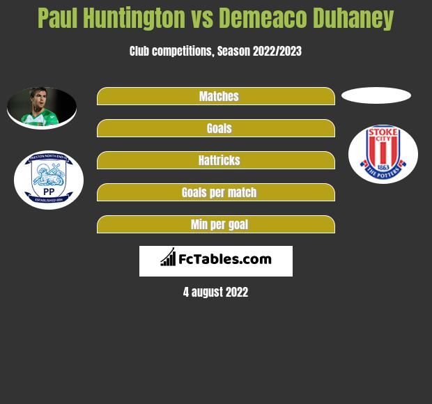 Paul Huntington vs Demeaco Duhaney infographic