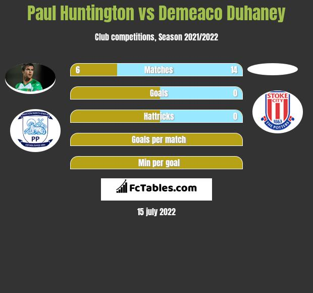 Paul Huntington infographic statistics for Huddersfield Town