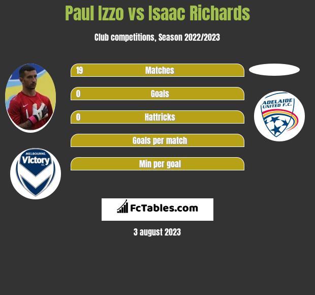 Paul Izzo vs Isaac Richards infographic