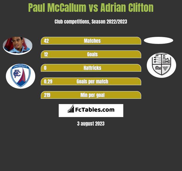 Paul McCallum vs Adrian Clifton h2h player stats
