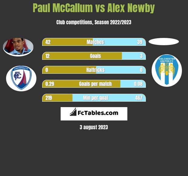 Paul McCallum vs Alex Newby h2h player stats