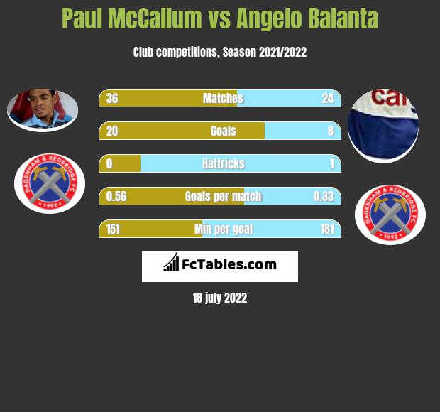 Paul McCallum vs Angelo Balanta h2h player stats
