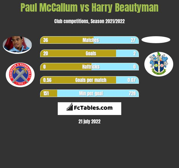 Paul McCallum vs Harry Beautyman h2h player stats