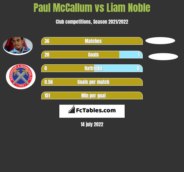 Paul McCallum vs Liam Noble h2h player stats