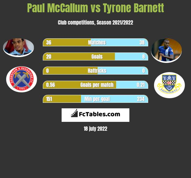 Paul McCallum vs Tyrone Barnett h2h player stats