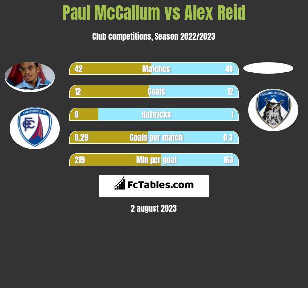 Paul McCallum vs Alex Reid h2h player stats