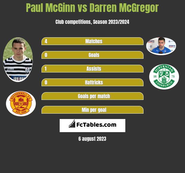 Paul McGinn vs Darren McGregor infographic