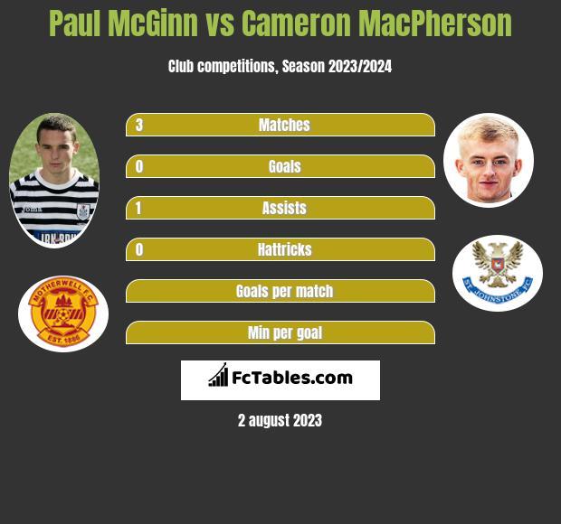 Paul McGinn vs Cameron MacPherson infographic