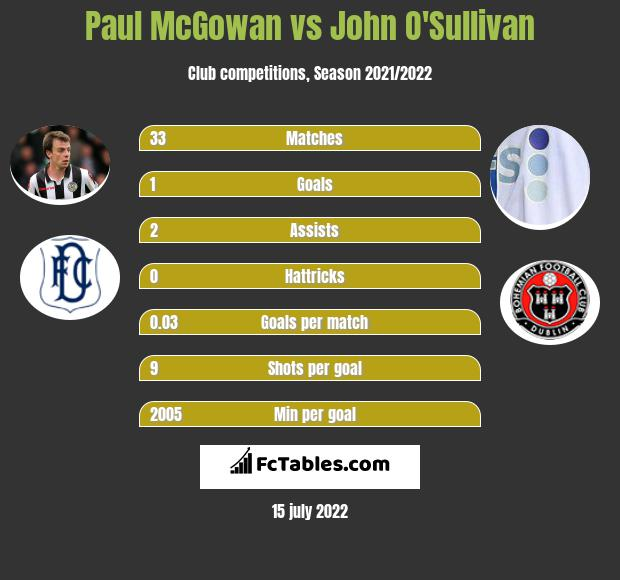 Paul McGowan vs John O'Sullivan infographic
