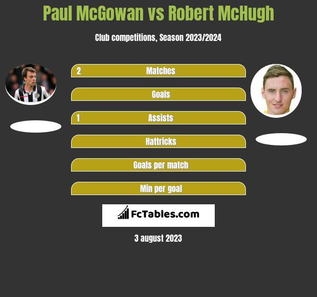 Paul McGowan vs Robert McHugh infographic