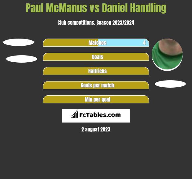 Paul McManus vs Daniel Handling h2h player stats