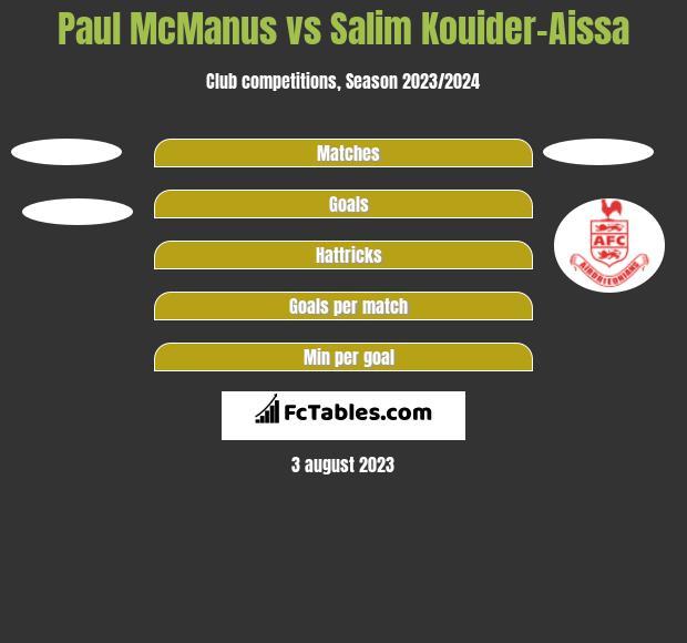 Paul McManus vs Salim Kouider-Aissa h2h player stats