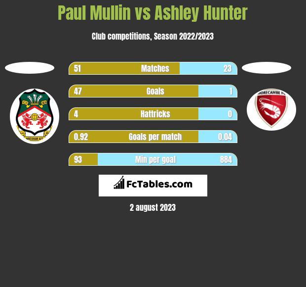 Paul Mullin vs Ashley Hunter h2h player stats