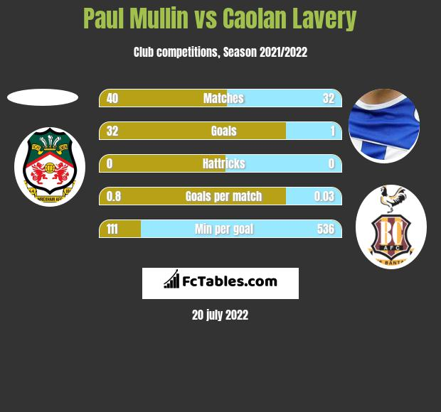 Paul Mullin vs Caolan Lavery h2h player stats