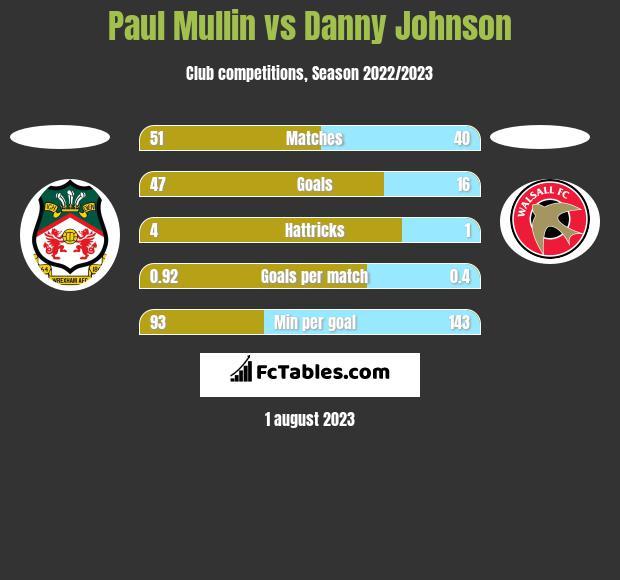 Paul Mullin vs Danny Johnson h2h player stats