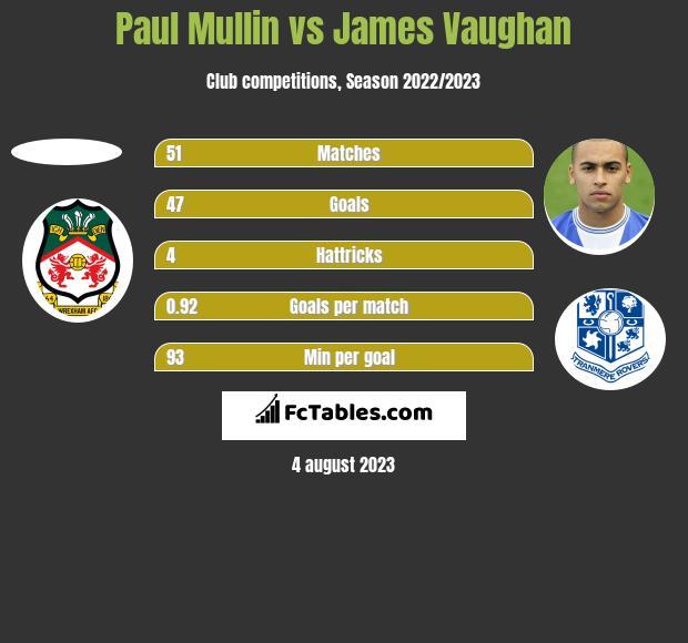 Paul Mullin vs James Vaughan h2h player stats