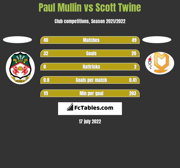 Paul Mullin vs Scott Twine h2h player stats