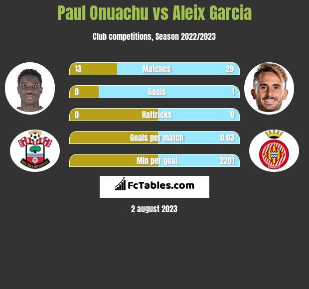 Paul Onuachu vs Aleix Garcia infographic