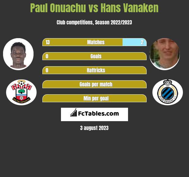 Paul Onuachu vs Hans Vanaken infographic