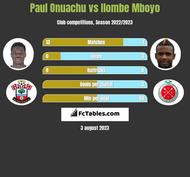 Paul Onuachu vs Ilombe Mboyo h2h player stats