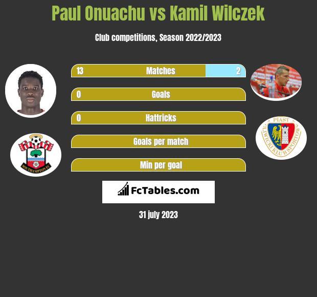 Paul Onuachu vs Kamil Wilczek h2h player stats