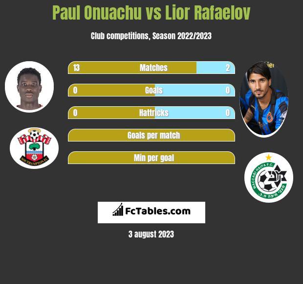 Paul Onuachu vs Lior Rafaelov h2h player stats