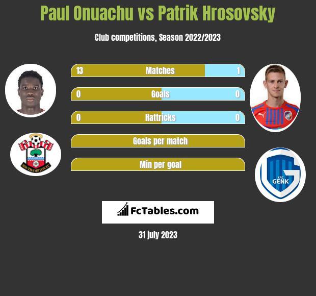 Paul Onuachu vs Patrik Hrosovsky infographic