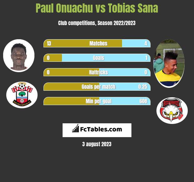 Paul Onuachu vs Tobias Sana h2h player stats