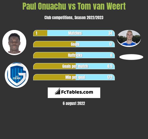 Paul Onuachu vs Tom van Weert infographic