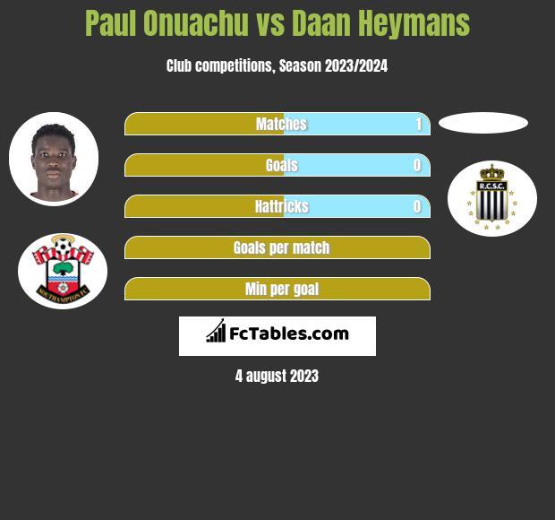 Paul Onuachu vs Daan Heymans h2h player stats