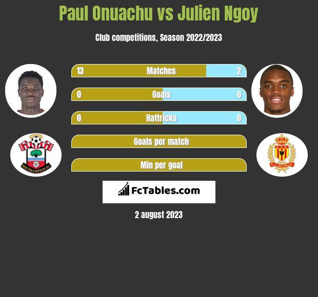 Paul Onuachu vs Julien Ngoy h2h player stats