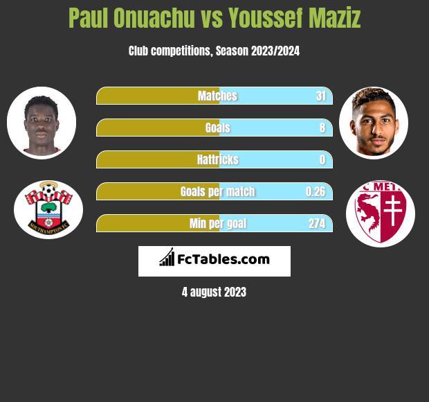 Paul Onuachu vs Youssef Maziz h2h player stats