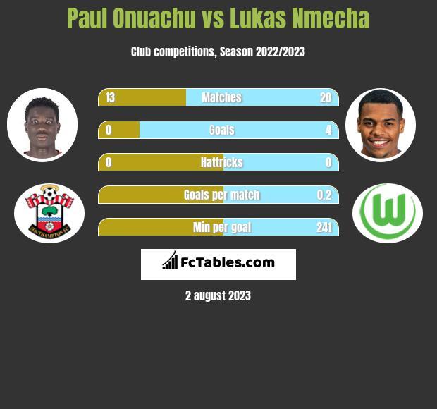 Paul Onuachu vs Lukas Nmecha h2h player stats
