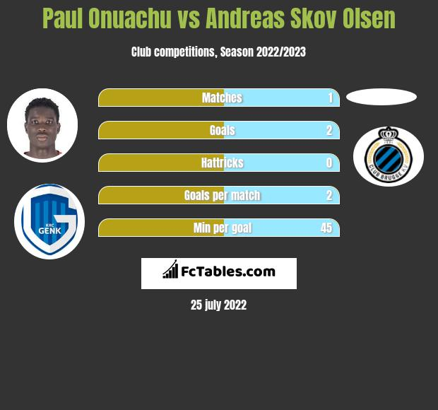 Paul Onuachu vs Andreas Skov Olsen h2h player stats