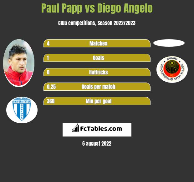 Paul Papp infographic statistics for Kayserispor
