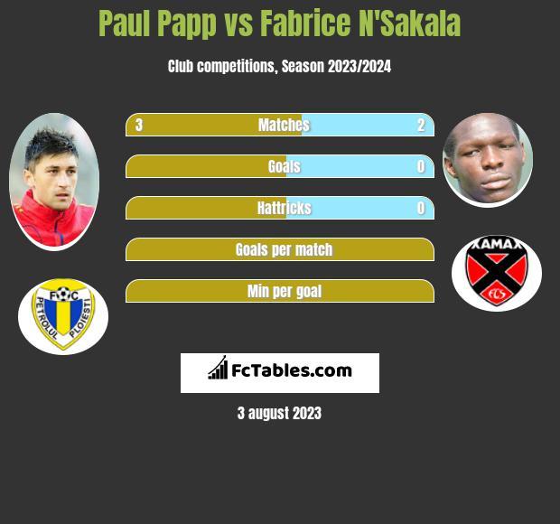 Paul Papp vs Fabrice N'Sakala infographic