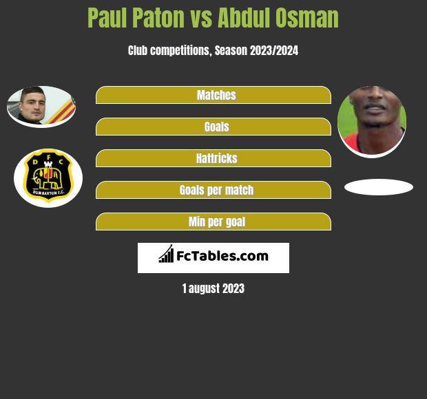 Paul Paton vs Abdul Osman infographic