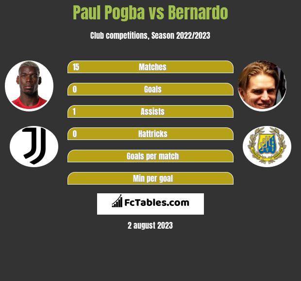 Paul Pogba vs Bernardo infographic