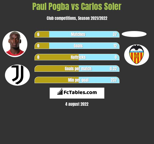 Paul Pogba infographic statistics for Manchester United