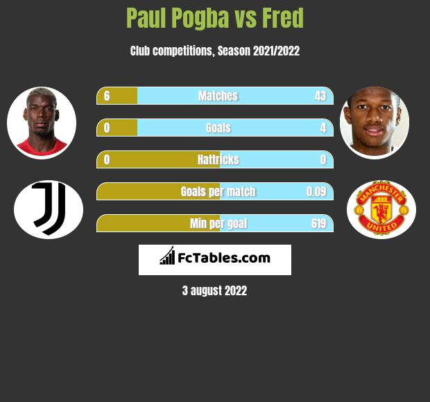 Paul Pogba vs Fred infographic