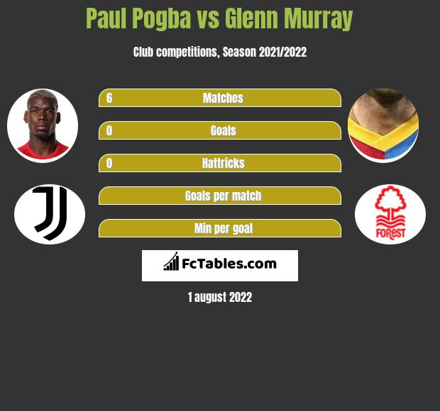 Paul Pogba vs Glenn Murray h2h player stats