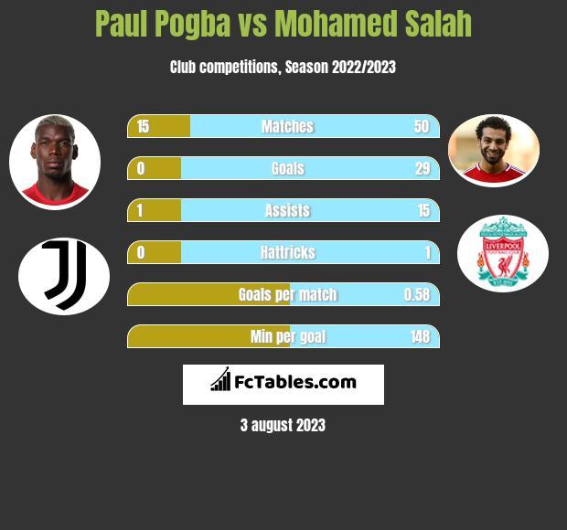 Paul Pogba vs Mohamed Salah h2h player stats