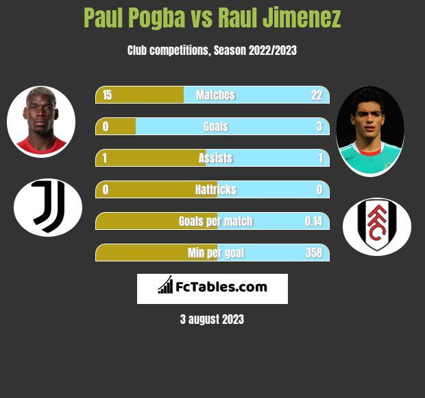 Paul Pogba vs Raul Jimenez h2h player stats