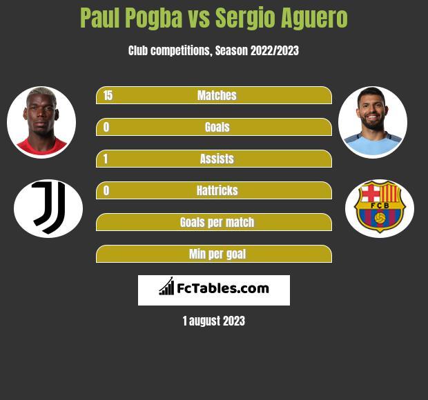 Paul Pogba vs Sergio Aguero h2h player stats